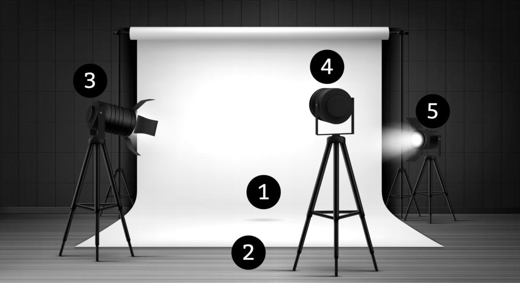 Beispiel Drei-Punkt-Lichtsetzung